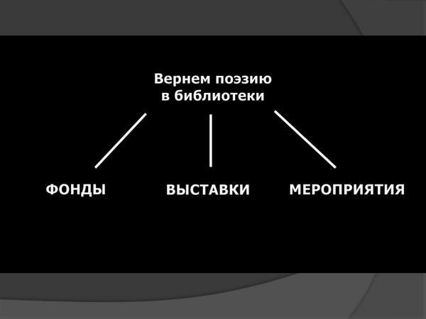 """Краткие тезисы лекции-схемы """"Как читать и как работать с современной поэзией"""" для библиотекарей (5 июня, Тольятти)"""